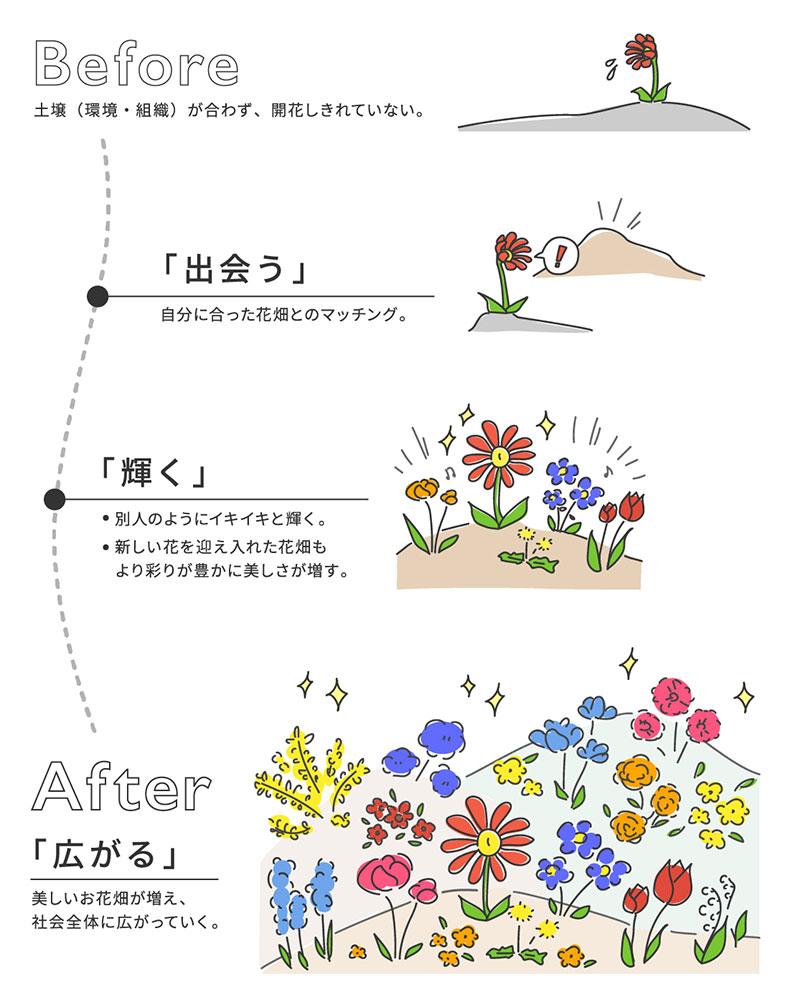 プロビティ・グローバルサーチの活動コンセプト「お花畑計画」